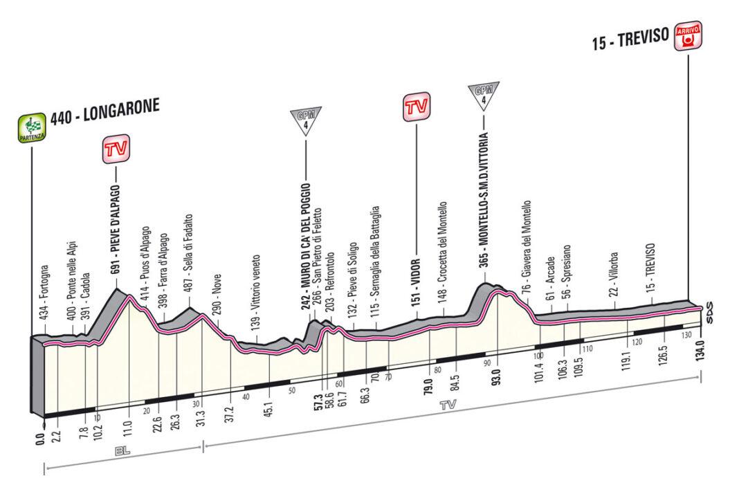 etapa12giro2013