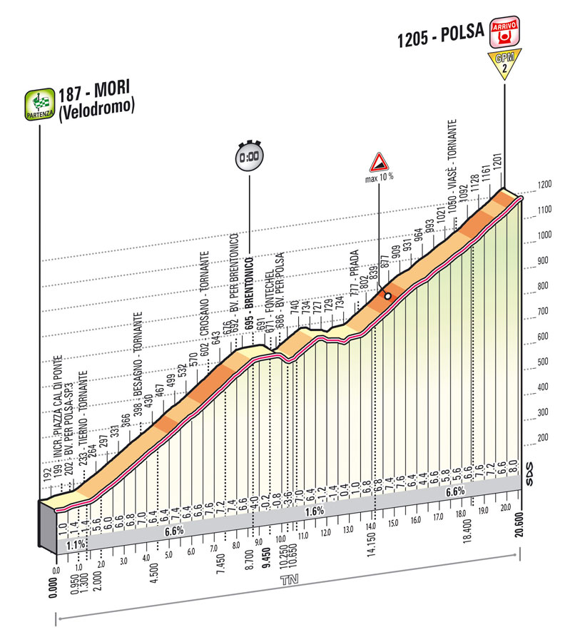 etapa18giro2013