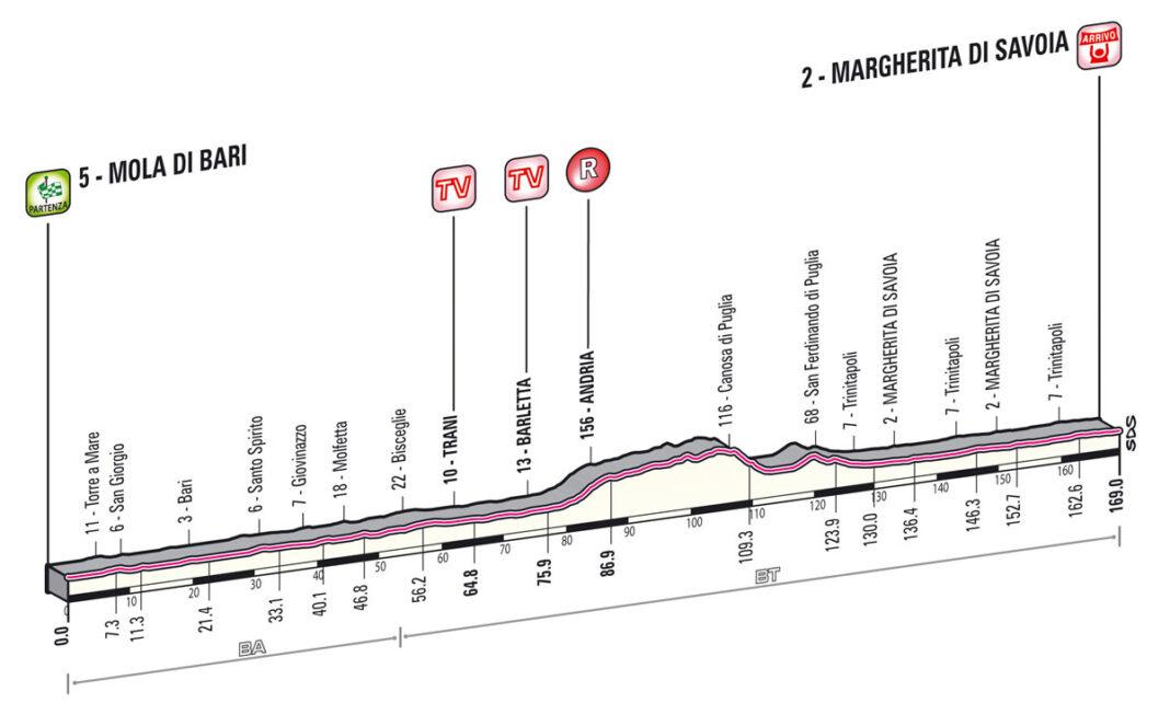etapa6giro2013