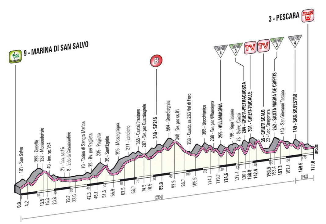 etapa7giro2013