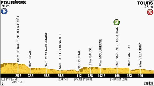 etapa 12 tour de francia