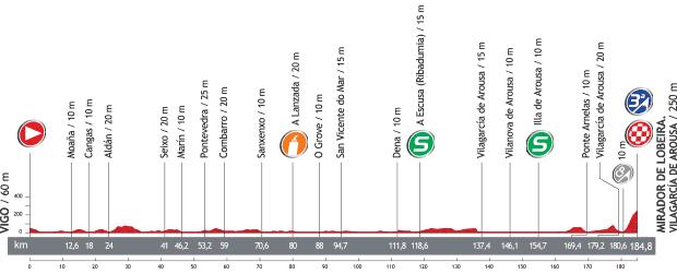 etapa-3-vuelta-ciclista-2013