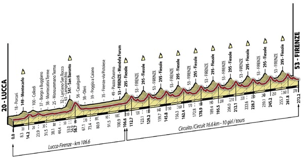 circuito mundial ruta 2013