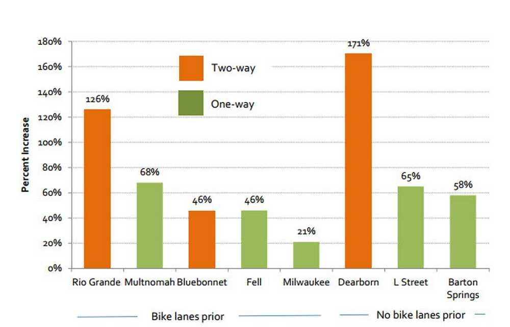 carril bici, incremento