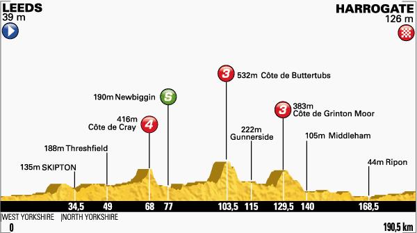 tour de Francia,etapa 1