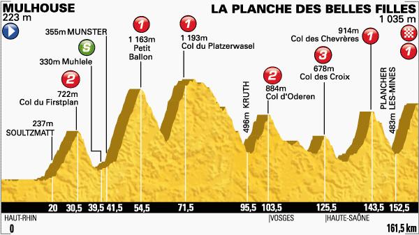 tour de Francia,etapa 10