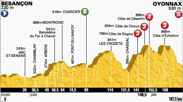 tour de Francia,etapa 11