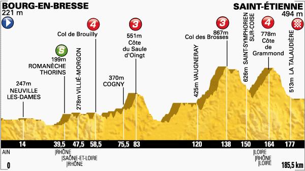 tour de Francia,etapa 12