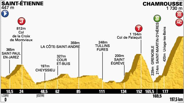 tour de Francia,etapa 13