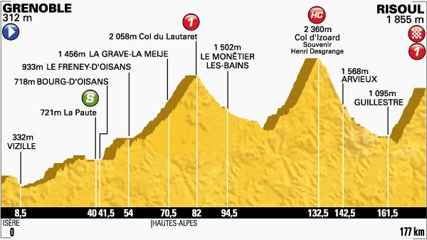 tour de Francia,etapa 14