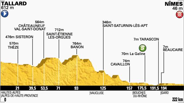 tour de Francia,etapa 15