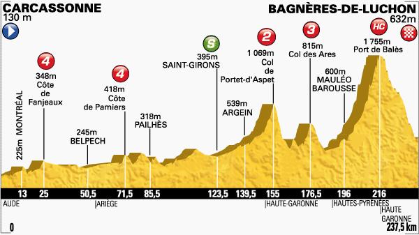 tour de Francia,etapa 16
