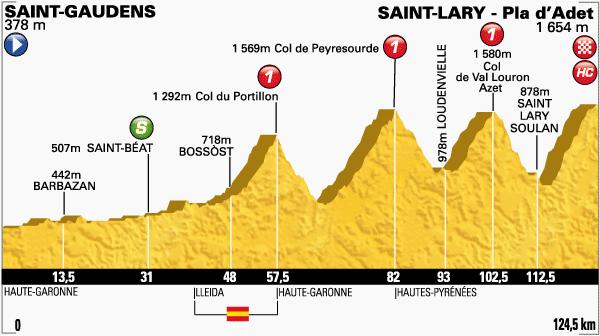 tour de Francia,etapa 17
