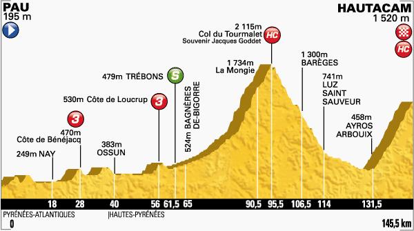 tour de Francia,etapa 18