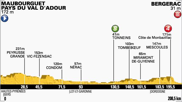 tour de Francia,etapa 19