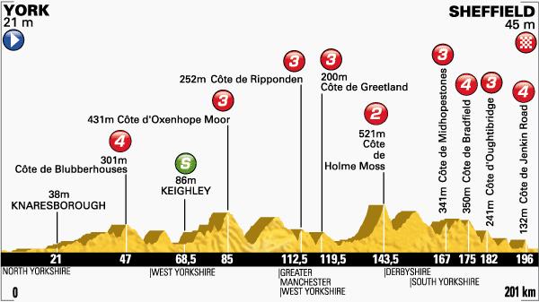 tour de Francia,etapa 2
