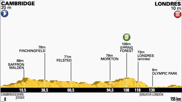 tour de Francia,etapa 3