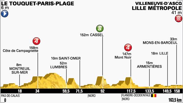 tour de Francia,etapa 4