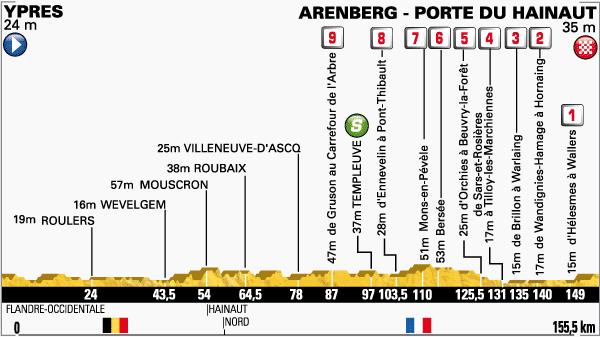 tour de Francia,etapa 5