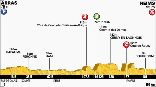 tour de Francia,etapa 6