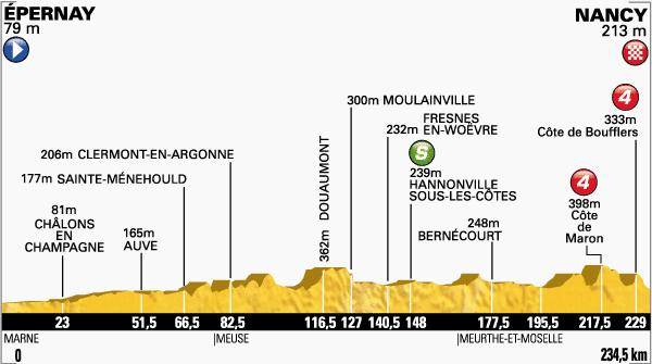 tour de Francia,etapa 7