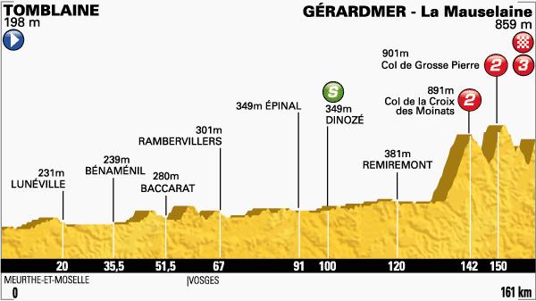 tour de Francia,etapa 8