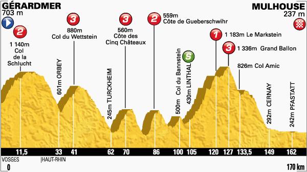 tour de Francia,etapa 9