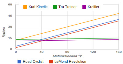 comparativa Rodillo de entrenamiento LeMond Revolution
