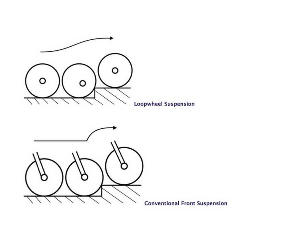 dinámica loopwheels