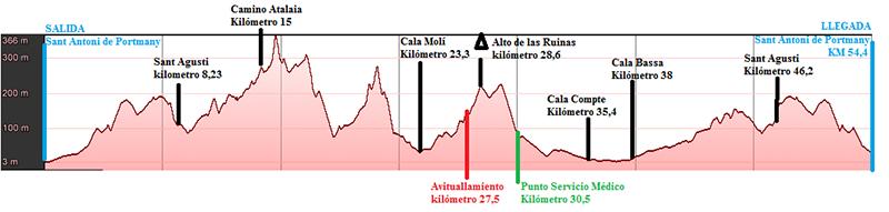 ibizammr2015 perfil 3º etapa_800