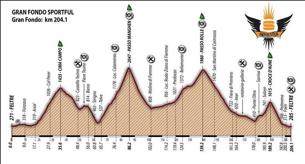 Perfil Gran Fondo Dolomiti Sportful 2015