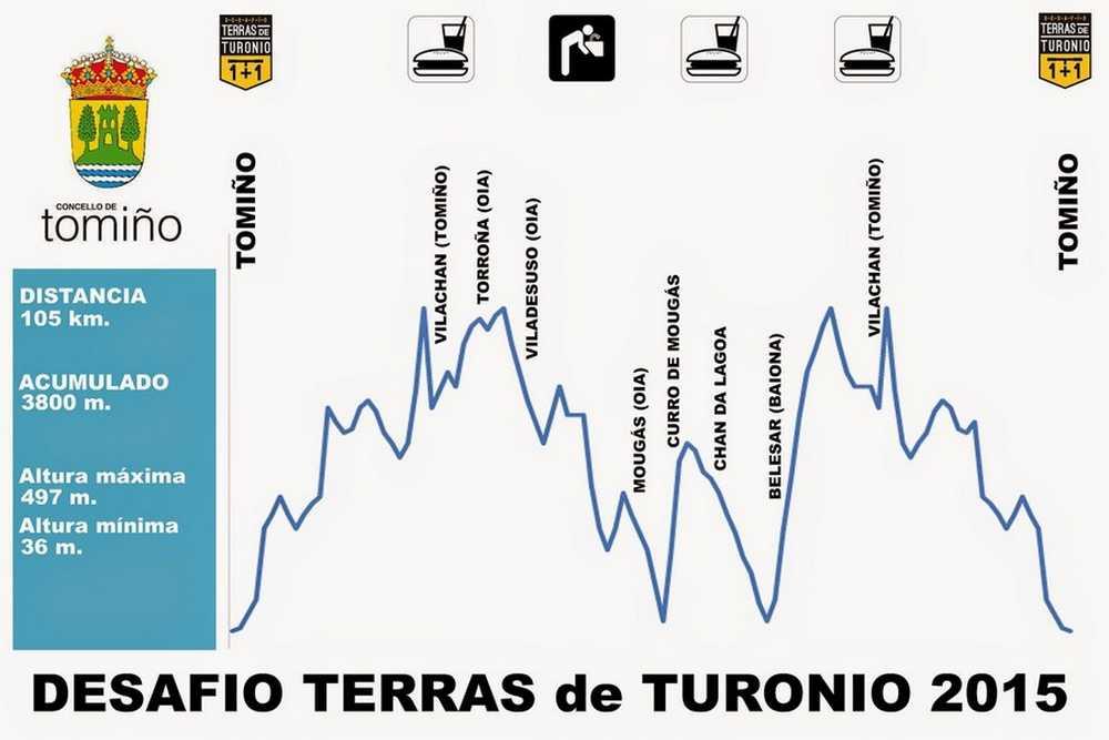 Perfil II Desafio Terras de Turonio 2015