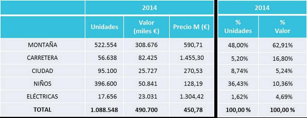 Cifras de bicicletas vendidas en españa en 2014