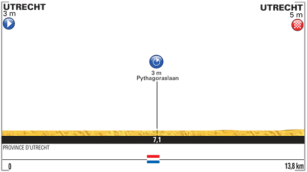 Etapa_1_Sabado_4_de_julio-Utrecht–Utrecht-C-R-I