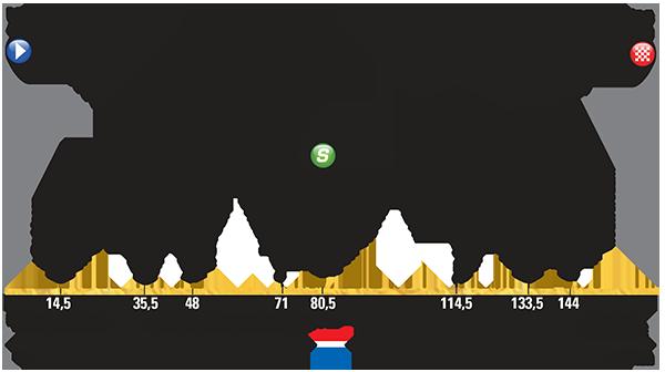 Etapa_2-Domingo-5-de-julio_Utrecht–Zelande