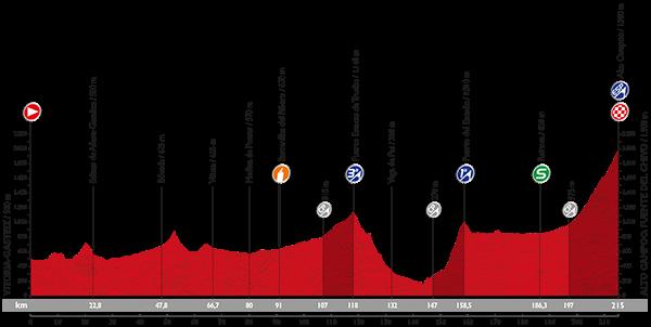 PROFIL-etapa14