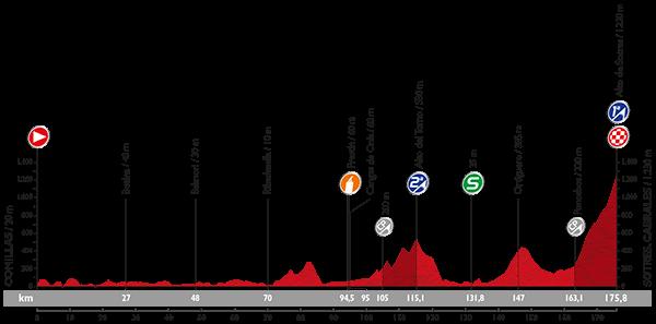 PROFIL-etapa15