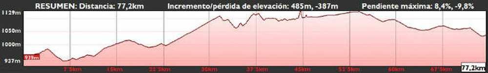 Perfil V Marcha MTB Camino de San Frutos - La Lastrilla (Segovia)