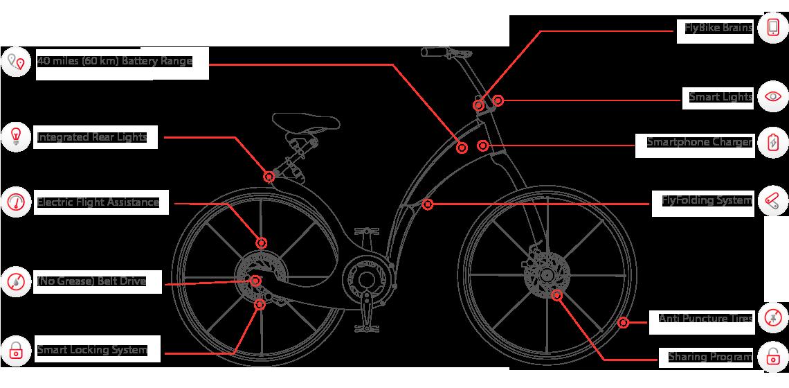 giflybike_especificaciones