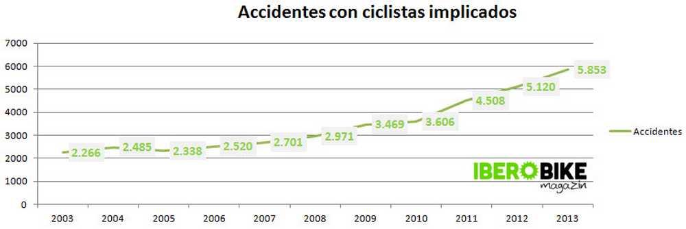 grafica accidentes con ciclistas implicados