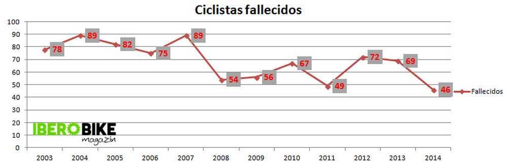 evolución número de ciclistas fallecidos en carreteras epañolas