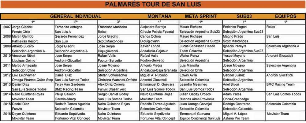 Palmares_Tour_de_San_Luis