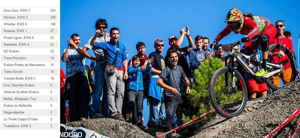 pinkbike_mtb_awards_2015_enduro_race_ainsa