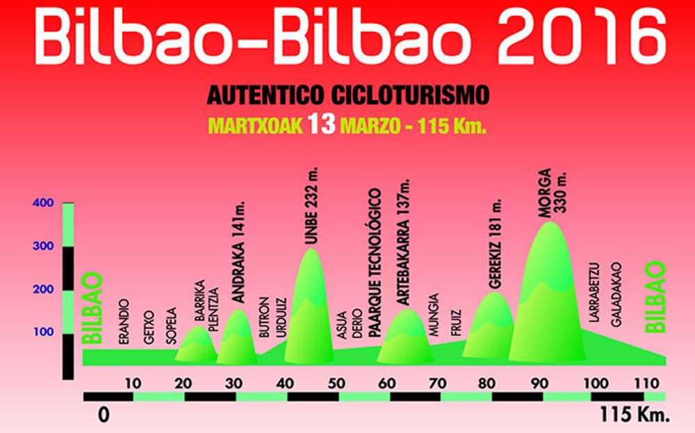 bilbao-bilbao-cicloturista-2016-perfil