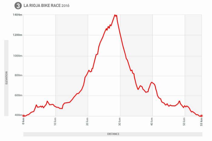 Tercera etapa Rioja Bike Race 2016