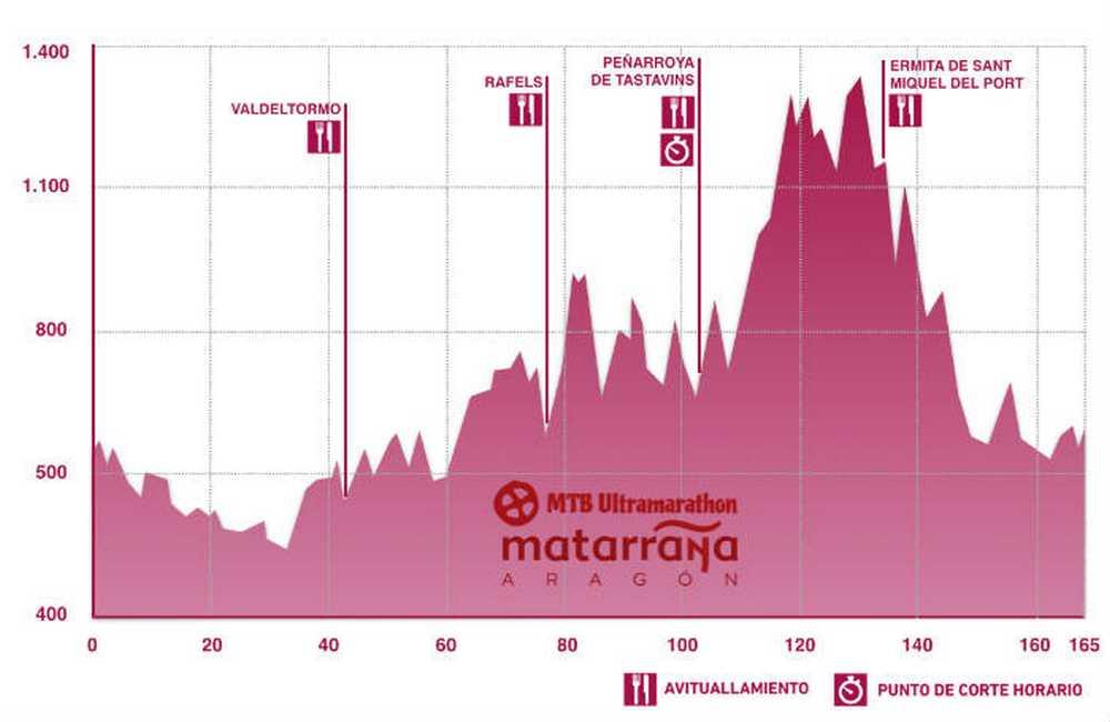 Perfil MTB Ultramarathon Matarraña-Aragón