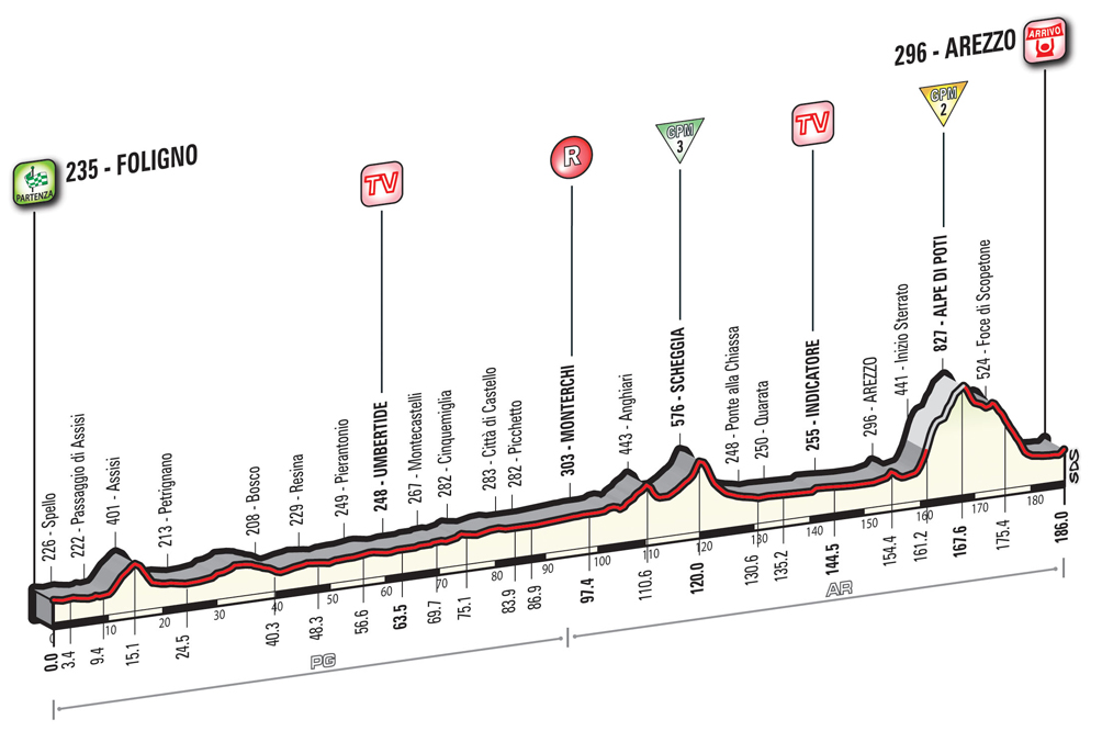 Perfil Giro de Italia 2016