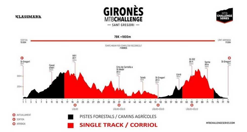 Perfil Gironés MTB Challenge 2017