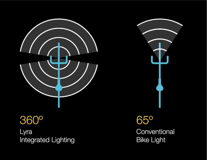 bicicleta con luces y gps antirrobo integrado