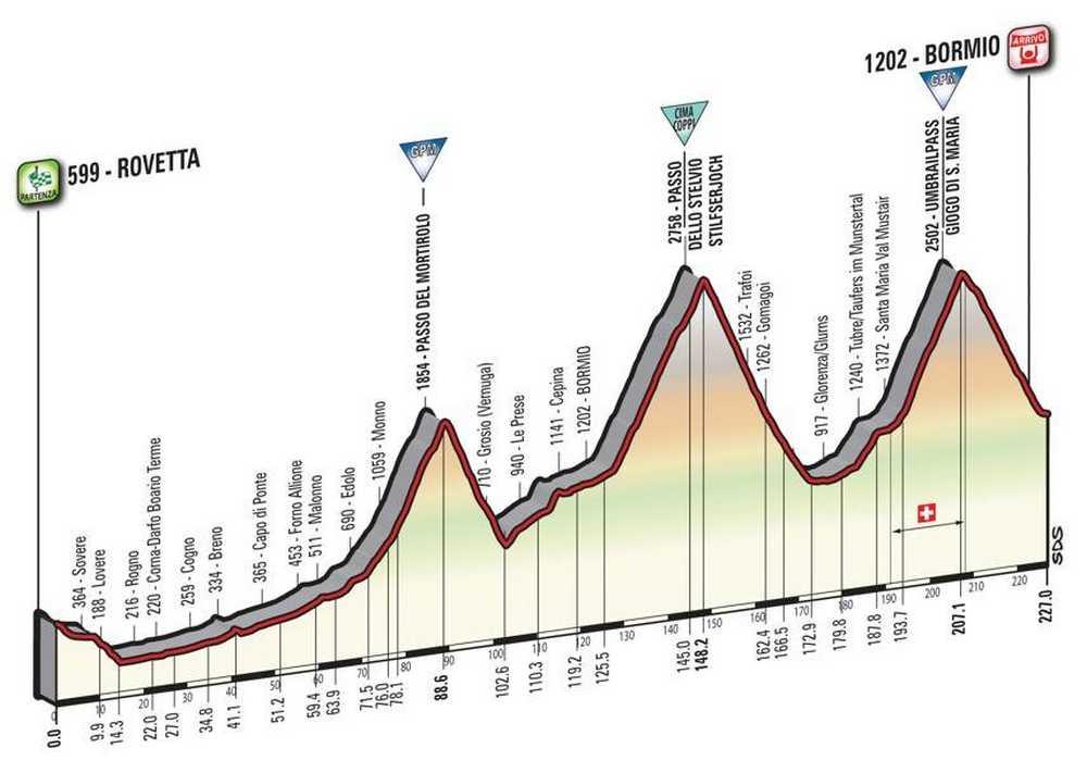 etapa 16 del giro de italia 2017